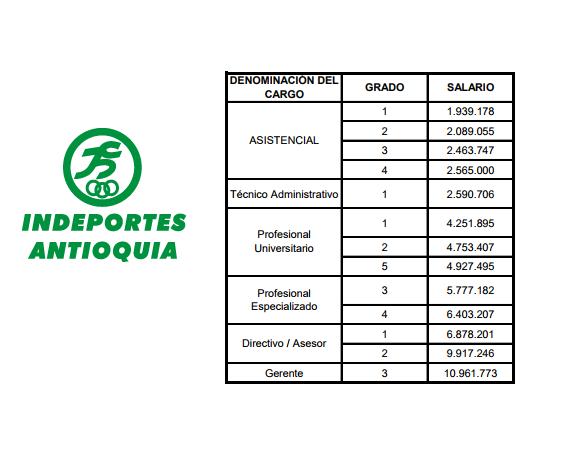 escala salarios Indeportes Antioquia