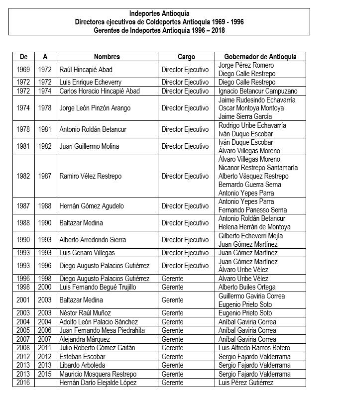 Directores Histórico Indeportes Antioquia